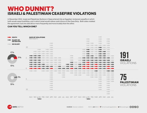 revised-vp-ceasefireviolations-datasketch-rev01-20140724 (1)