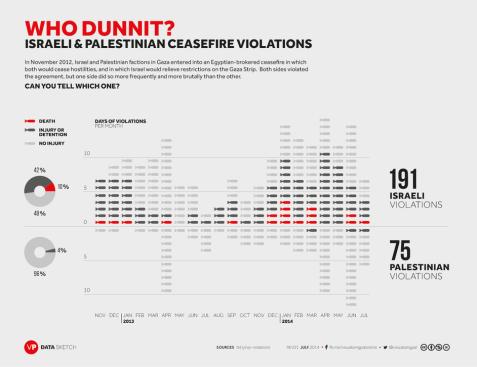 revised-vp-ceasefireviolations-datasketch-rev01-20140724 (1)
