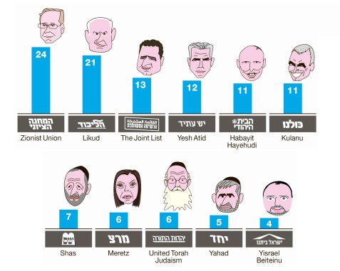 HaAretz's latest poll