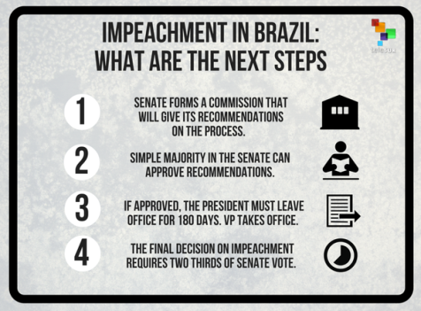 Click on the following ... Brazilian congress votes to impeach president